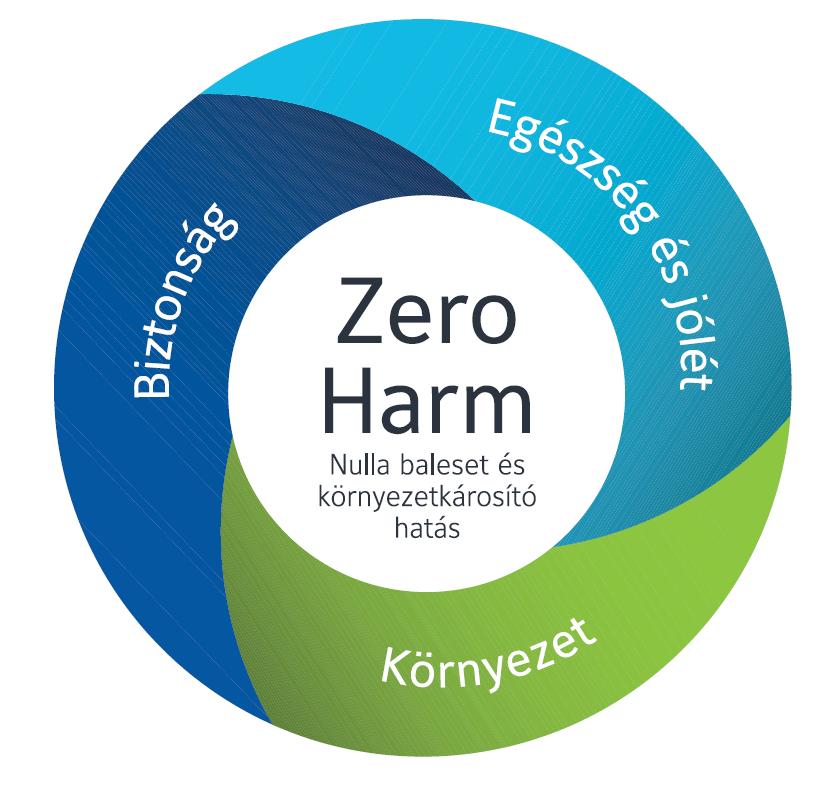 zero harm logo FMF 1